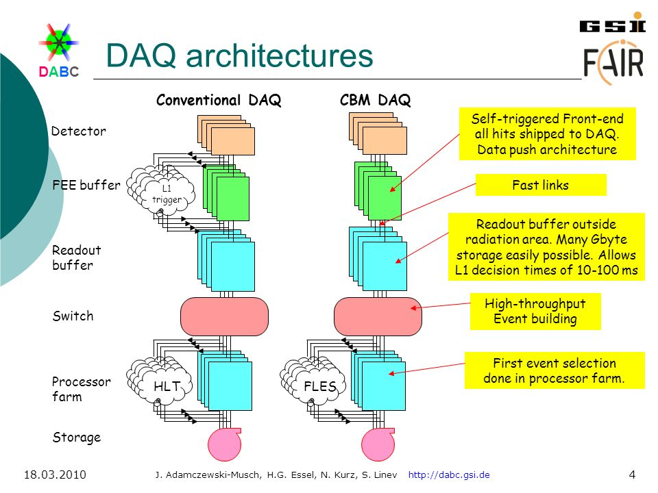 DAQ architectures Conventional DAQ CBM DAQ HLT HLT FLES