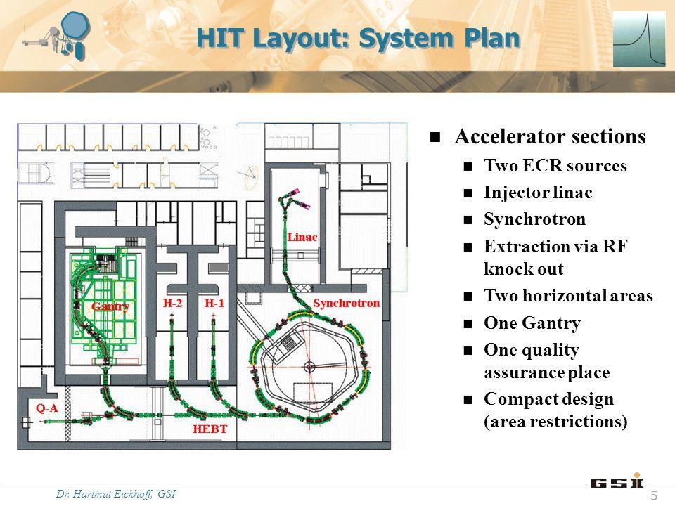 HIT Layout: System Plan