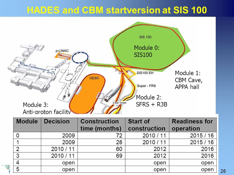 HADES and CBM startversion at SIS 100