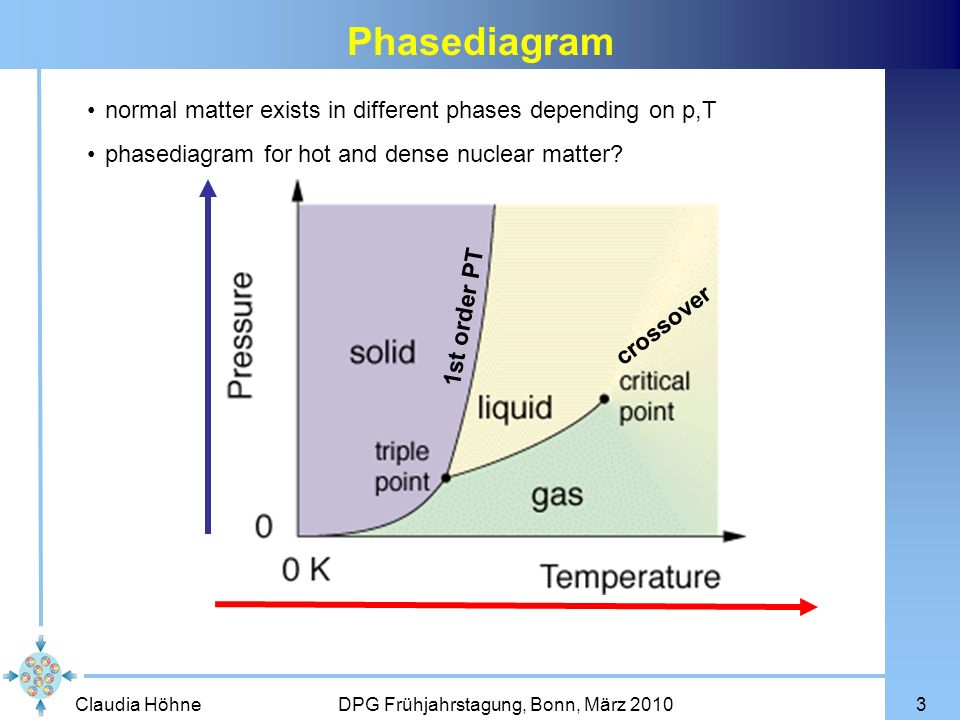 Phasediagram normal matter exists in different phases depending on p,T
