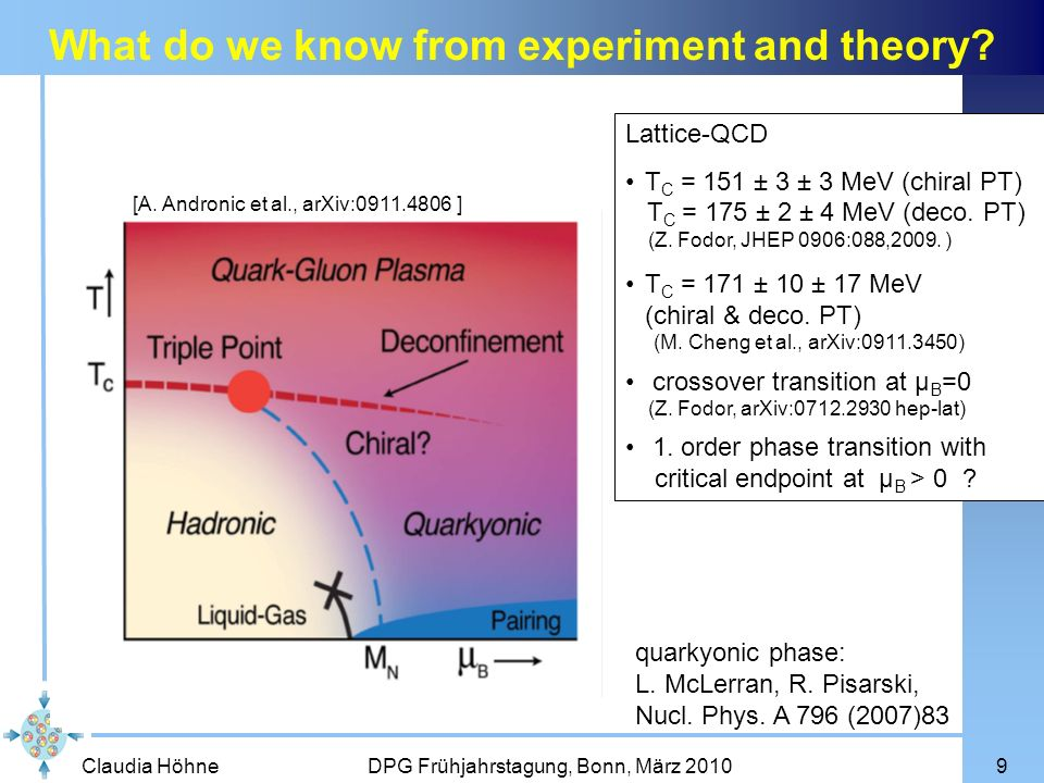 What do we know from experiment and theory