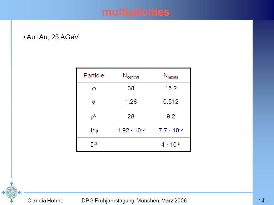 multiplicities Au+Au, 25 AGeV Particle Ncentral Nmbias  38 15.2 