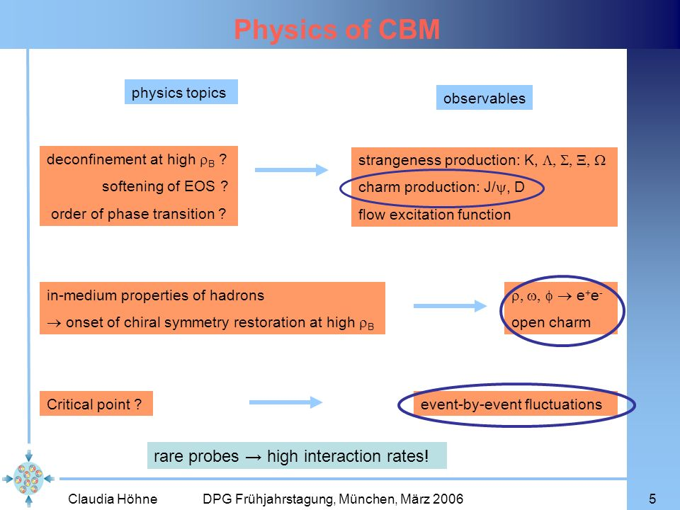 Physics of CBM rare probes → high interaction rates! physics topics