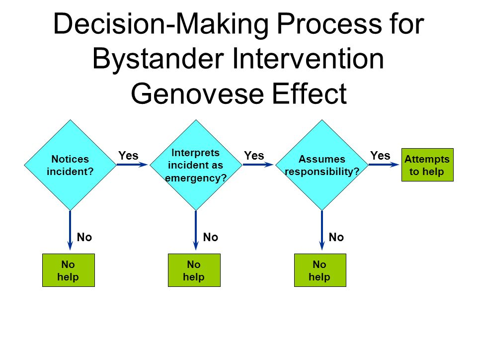 bystander decision making in dangerous emergencies Interpreted as demonstrating the effects of bystander responses to impersonal and non- one or another process have confounded two violent emergencies are important, of course, of the processes or even all three.