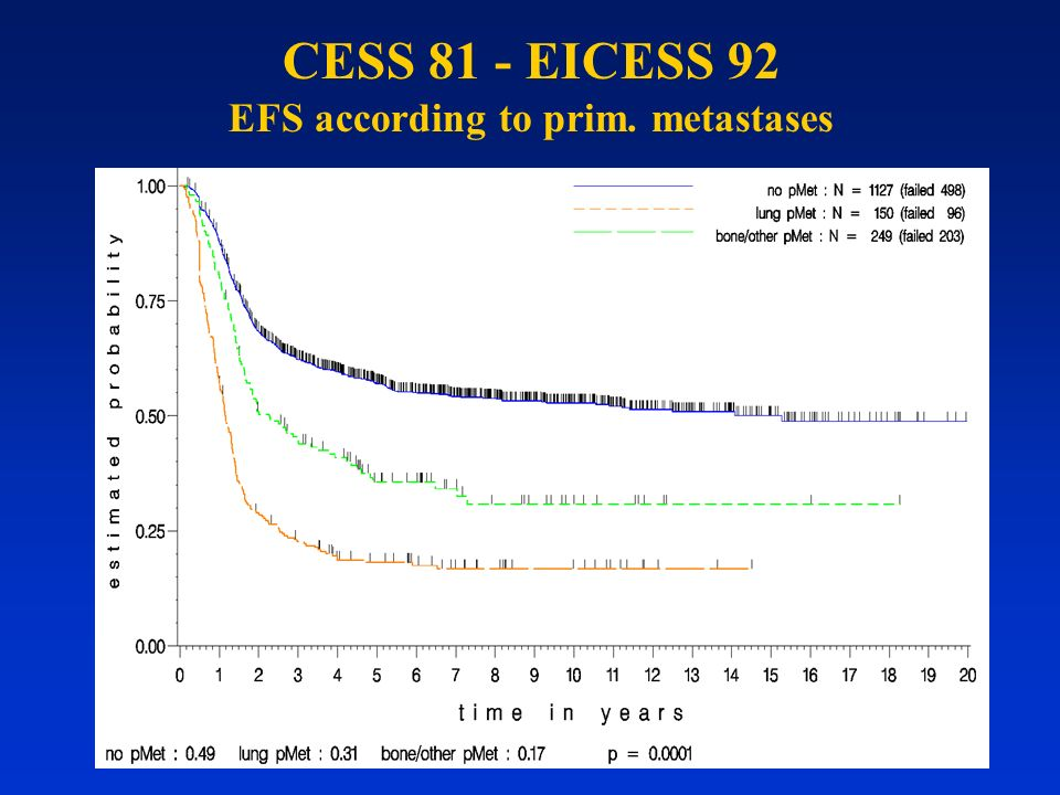 CESS 81 - EICESS 92 EFS according to prim. metastases