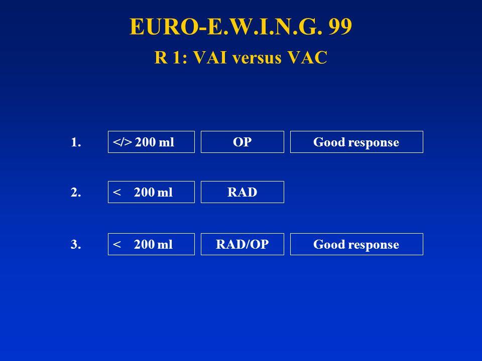 EURO-E.W.I.N.G. 99 R 1: VAI versus VAC