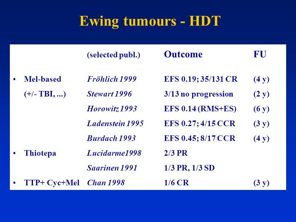 Ewing tumours - HDT Mel-based Fröhlich 1999 EFS 0.19; 35/131 CR (4 y)