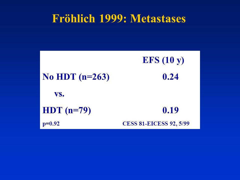 Fröhlich 1999: Metastases No HDT (n=263) 0.24 vs. HDT (n=79) 0.19