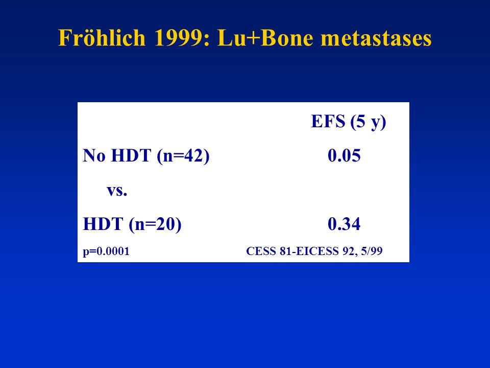 Fröhlich 1999: Lu+Bone metastases