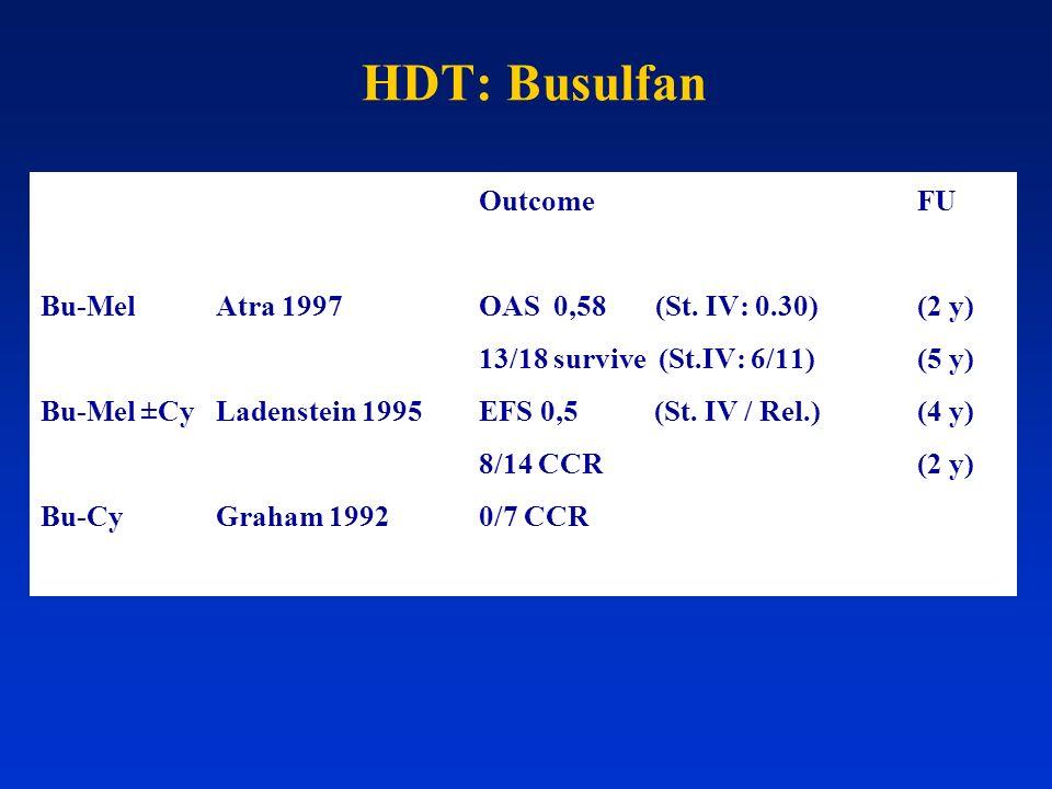 HDT: Busulfan Outcome FU