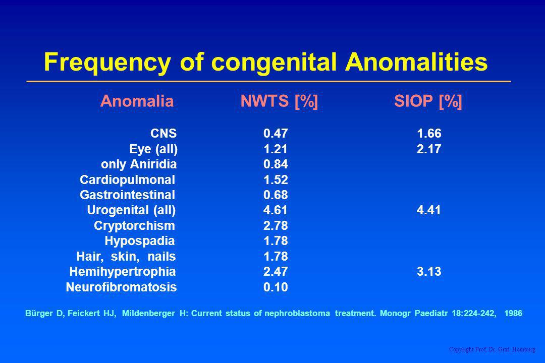 Frequency of congenital Anomalities