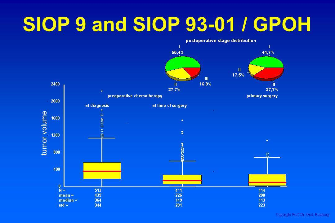 SIOP 9 and SIOP 93-01 / GPOH tumor volume