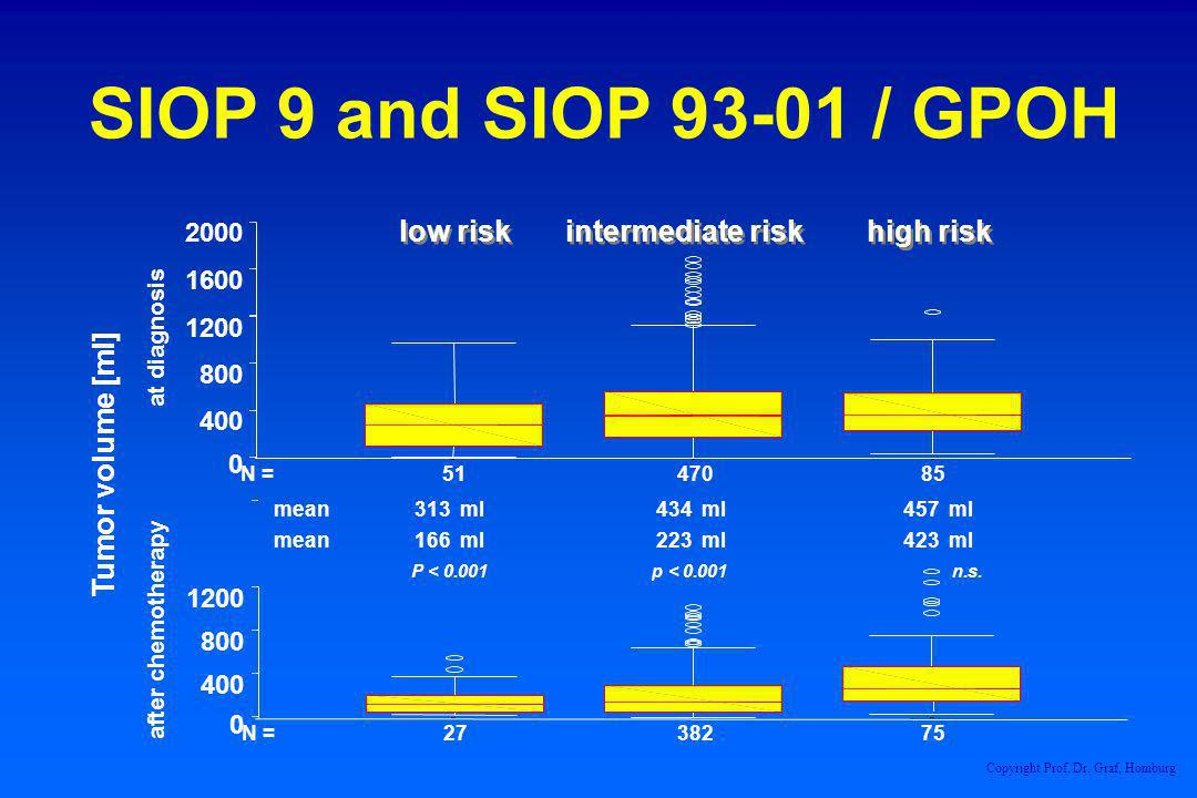 SIOP 9 and SIOP 93-01 / GPOH low risk intermediate risk high risk
