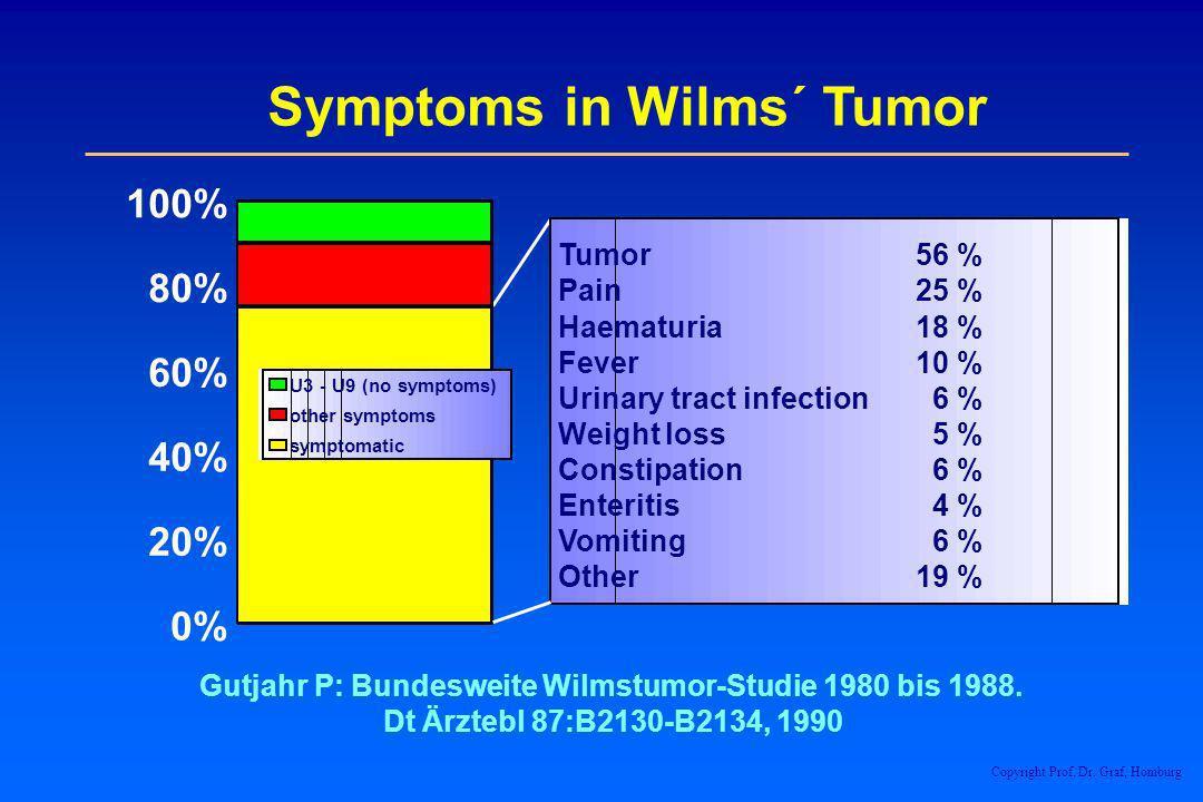 Symptoms in Wilms´ Tumor