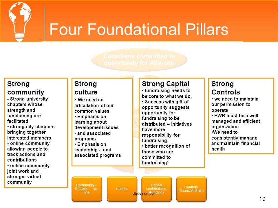 Four Foundational Pillars