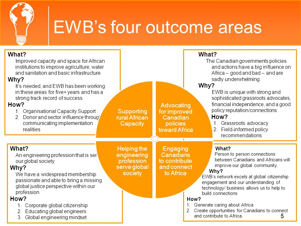 EWB's four outcome areas