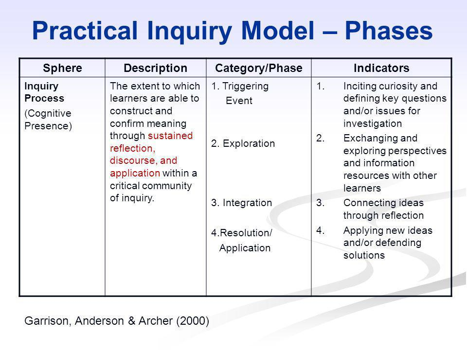 Practical Inquiry Model – Phases