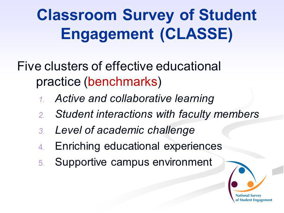 Classroom Survey of Student Engagement (CLASSE)