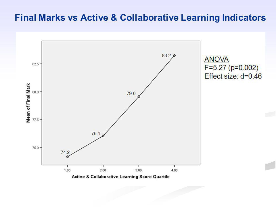 Final Marks vs Active & Collaborative Learning Indicators