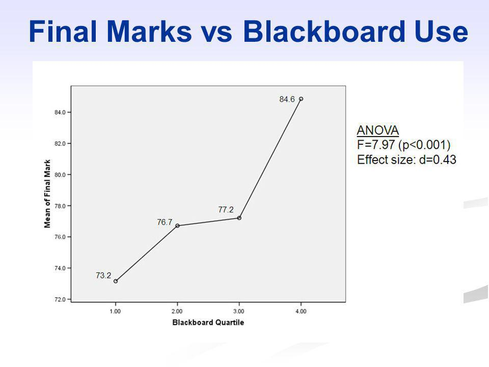 Final Marks vs Blackboard Use