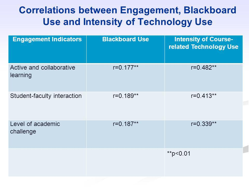Engagement Indicators Intensity of Course-related Technology Use