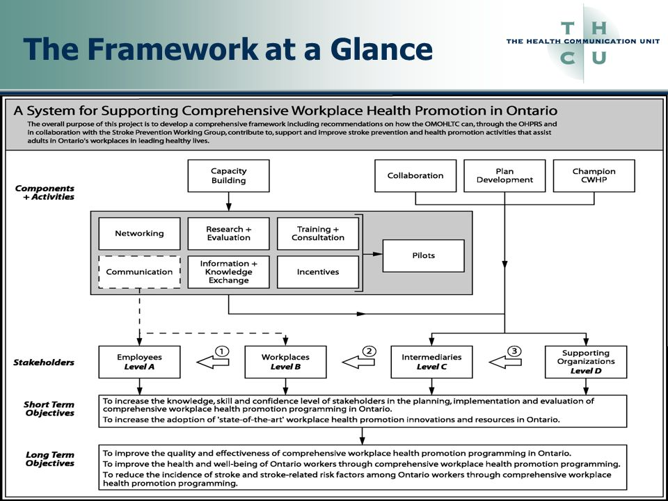 The Framework at a Glance