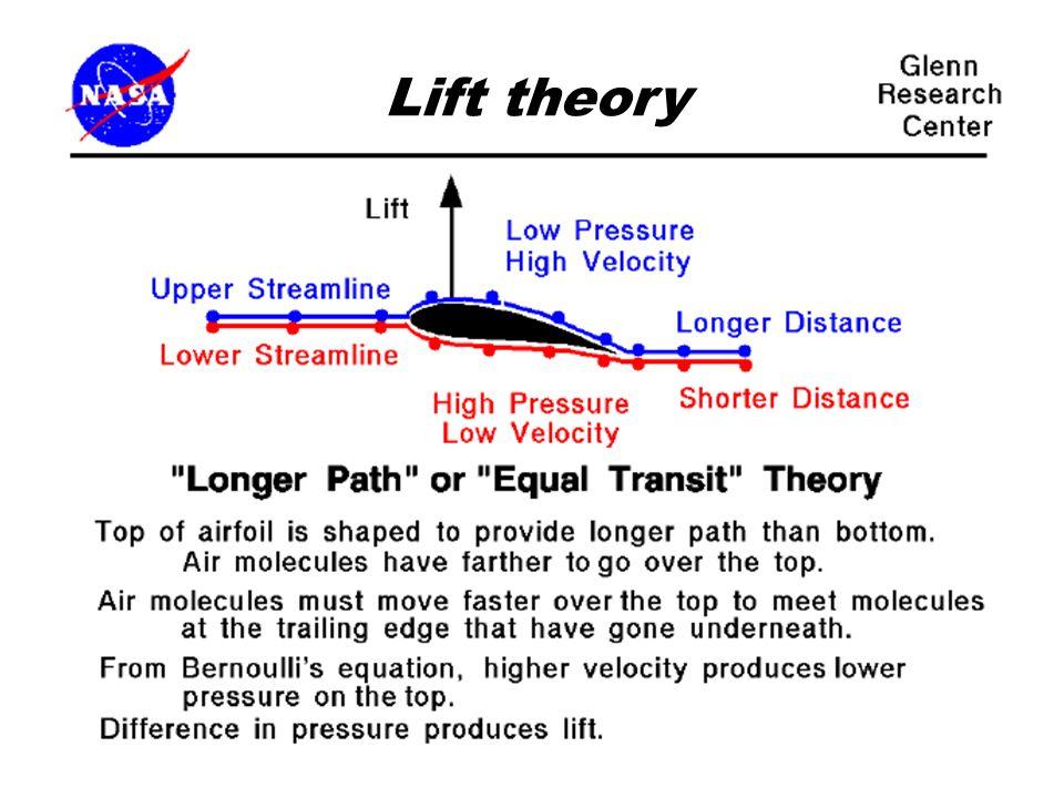 Lift theory Lift Lift theory