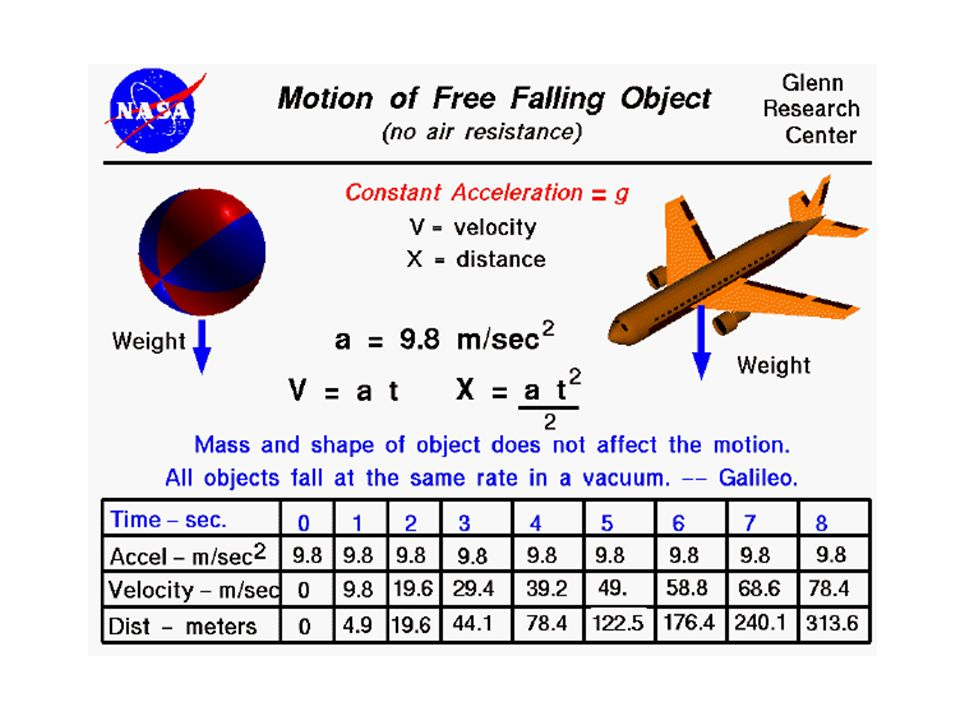 Motion Of a free falling Object