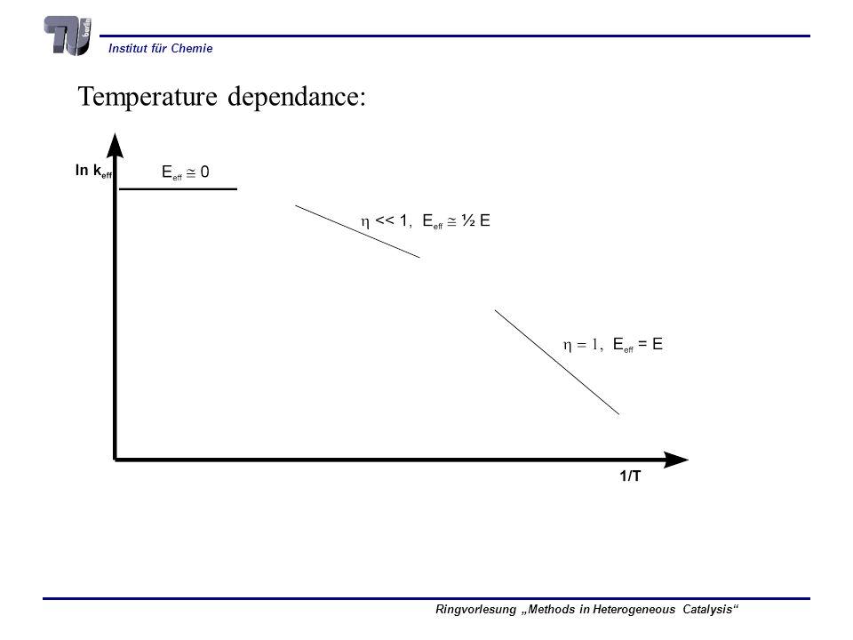 Temperature dependance: