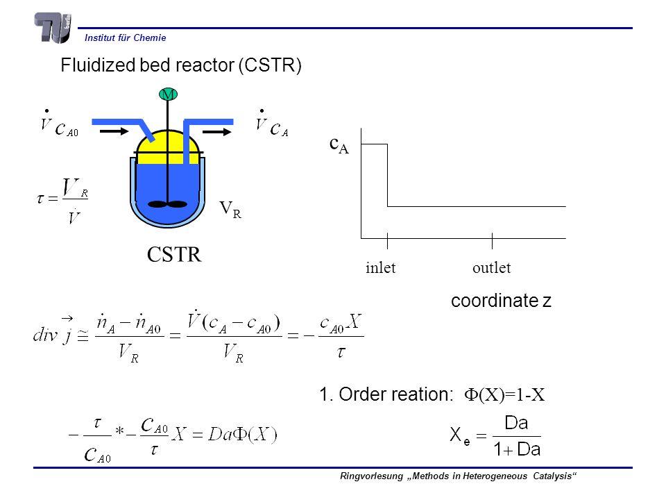 cA CSTR Fluidized bed reactor (CSTR) VR coordinate z