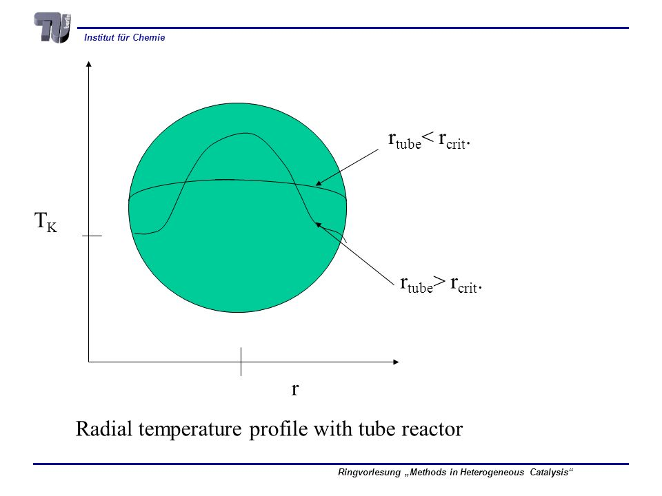 r TK rtube< rcrit. rtube> rcrit. Radial temperature profile with tube reactor