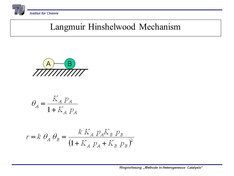 Langmuir Hinshelwood Mechanism