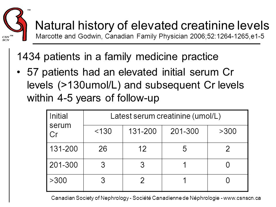 Natural history of elevated creatinine levels