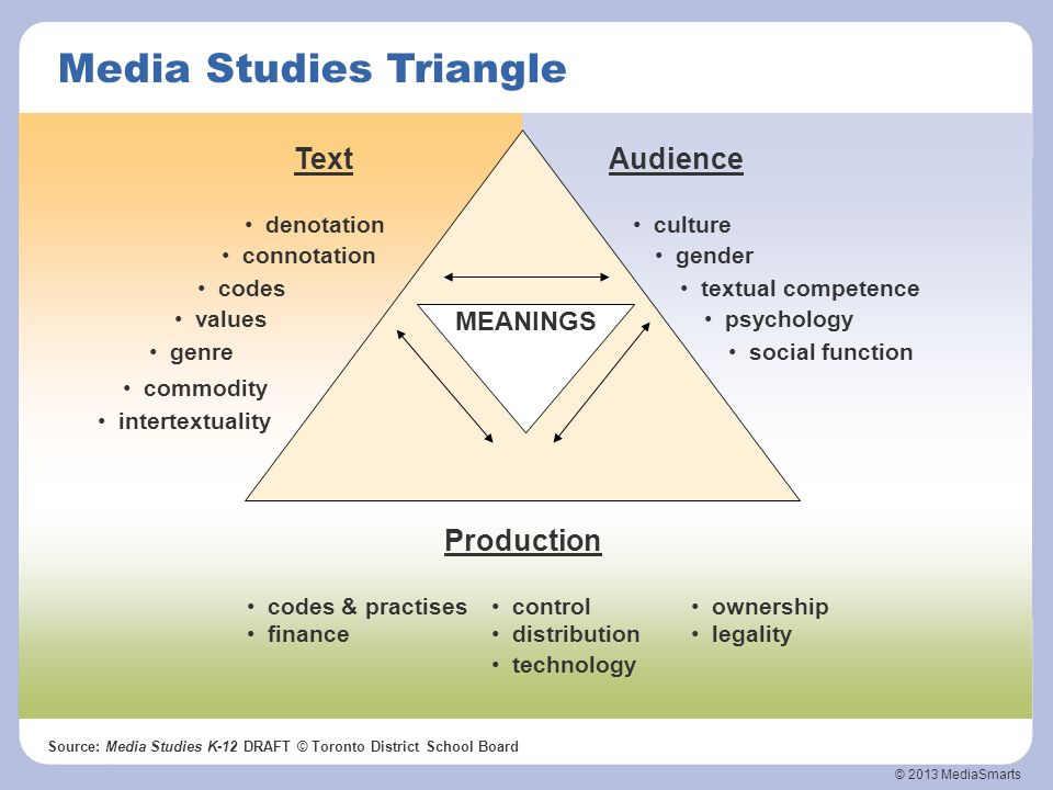 Media Studies Triangle