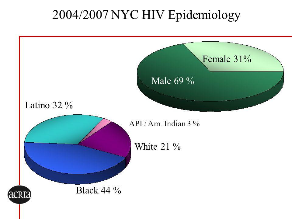 2004/2007 NYC HIV Epidemiology Female 31% Male 69 % Latino 32 %