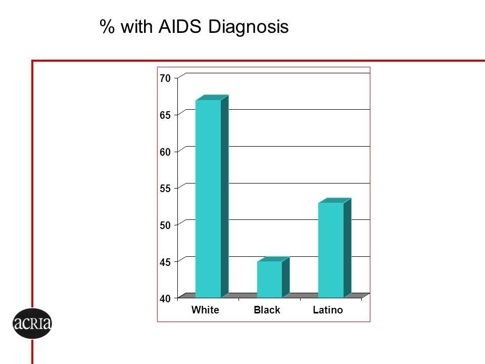 % with AIDS Diagnosis 70 65 60 55 50 45 40 White Black Latino