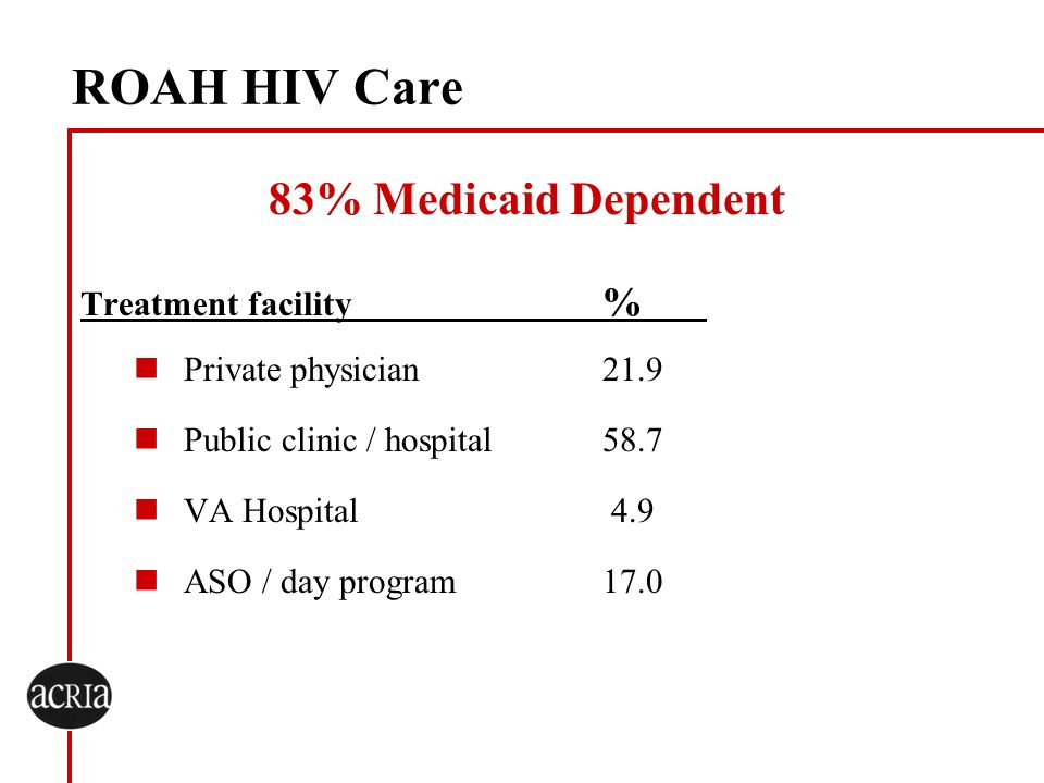 ROAH HIV Care 83% Medicaid Dependent Treatment facility %