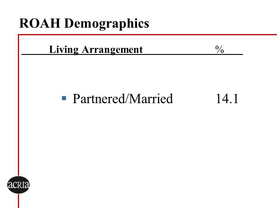 ROAH Demographics Living Arrangement % Partnered/Married 14.1