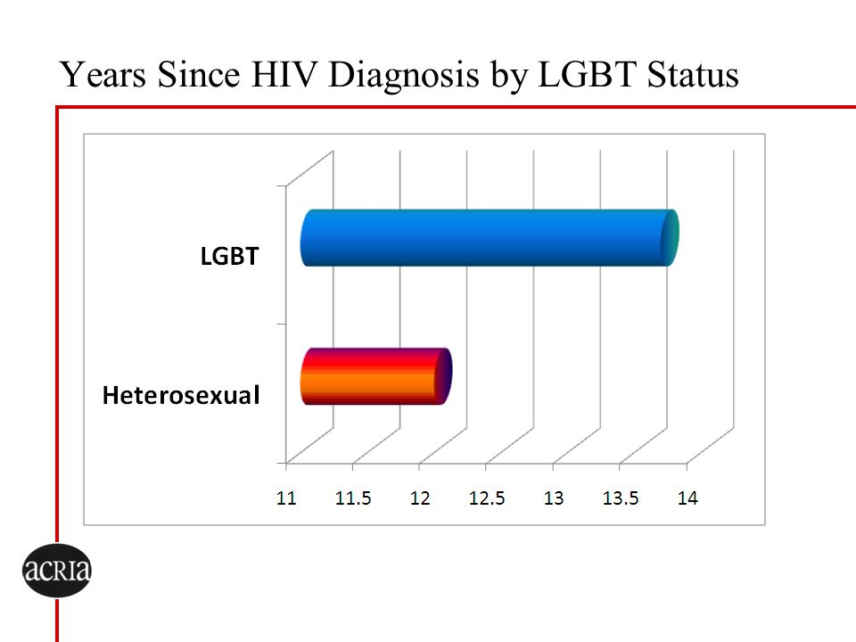 Years Since HIV Diagnosis by LGBT Status