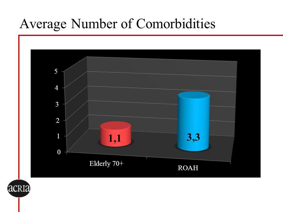 Average Number of Comorbidities