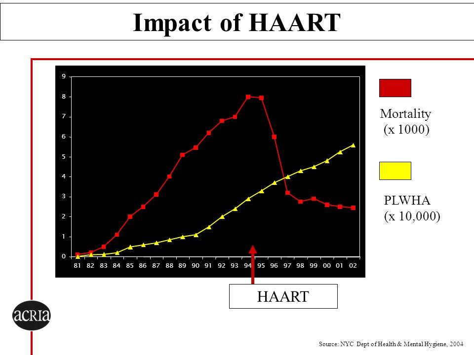 Impact of HAART HAART Mortality (x 1000) PLWHA (x 10,000) 9 8 7 6 5 4