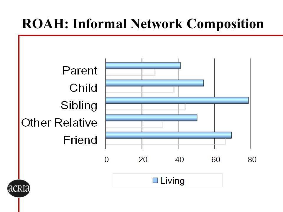 ROAH: Informal Network Composition