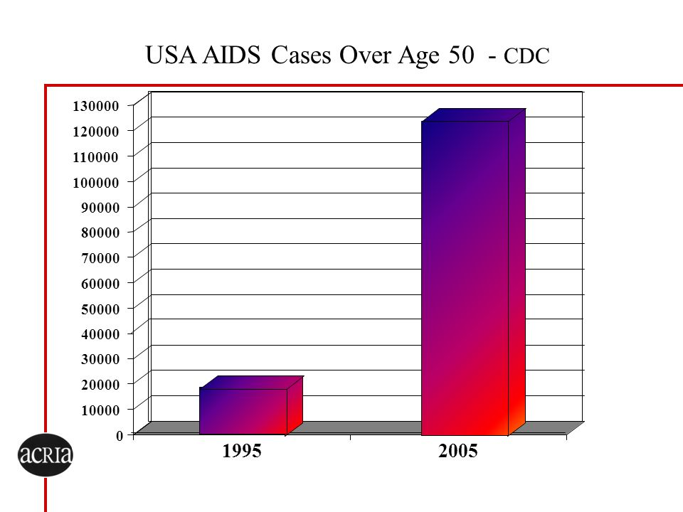 USA AIDS Cases Over Age 50 - CDC