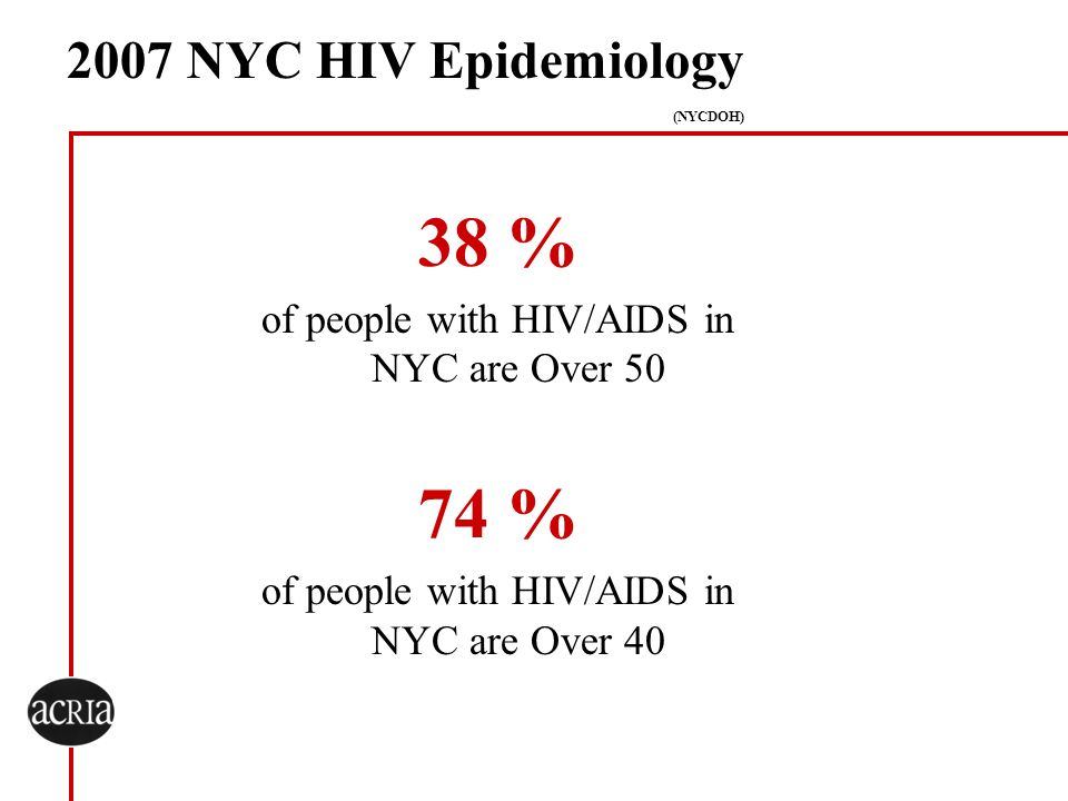 38 % 74 % 2007 NYC HIV Epidemiology (NYCDOH)