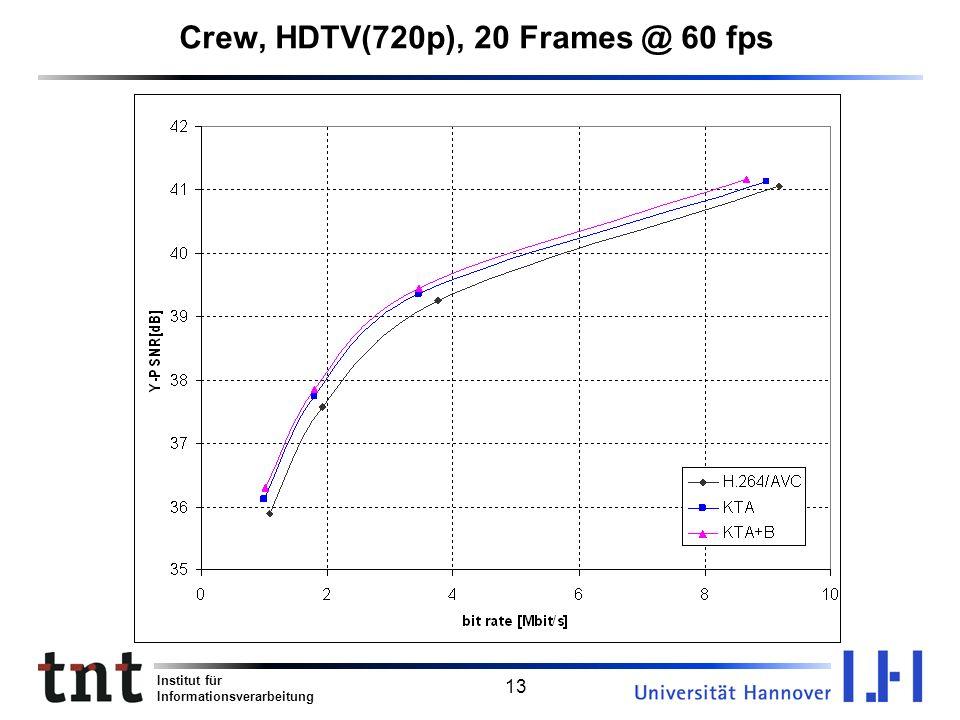 Crew, HDTV(720p), 20 Frames @ 60 fps