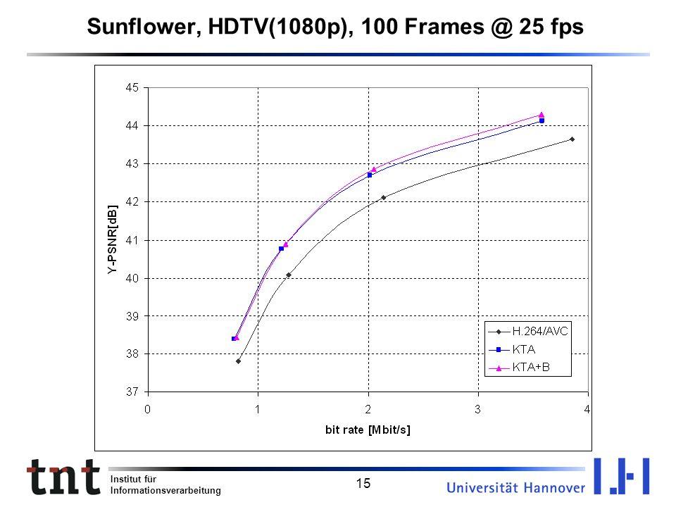 Sunflower, HDTV(1080p), 100 Frames @ 25 fps
