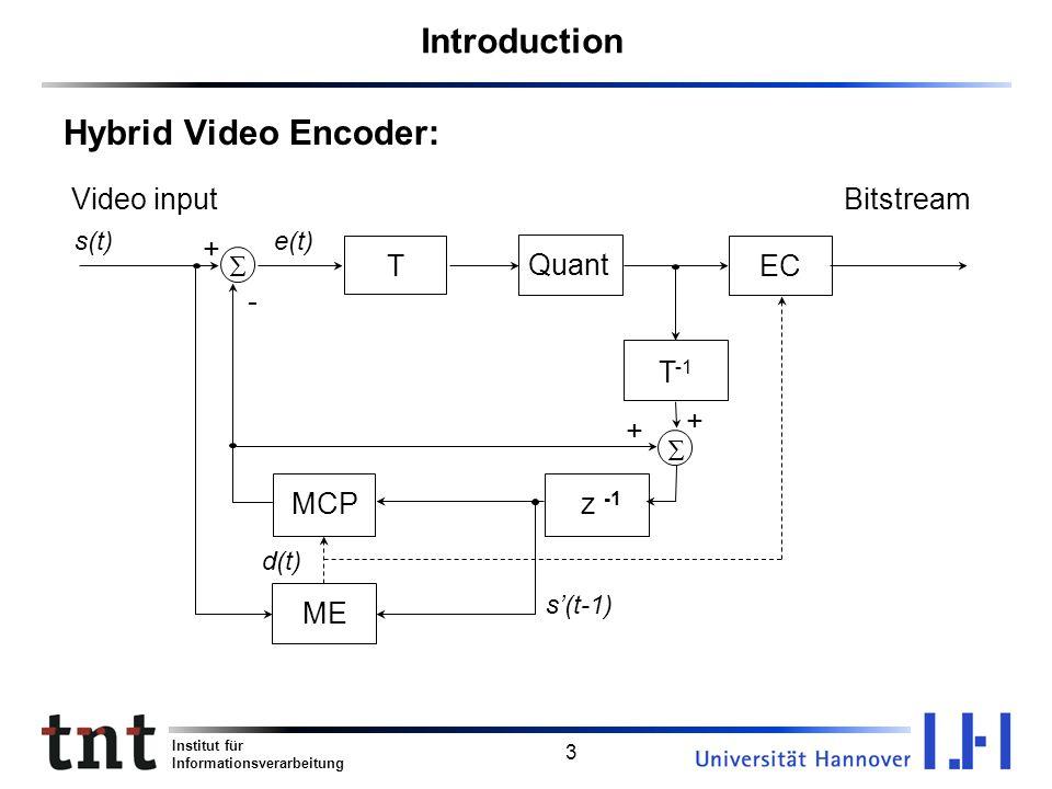 Introduction Hybrid Video Encoder: Video input Bitstream + S T Quant