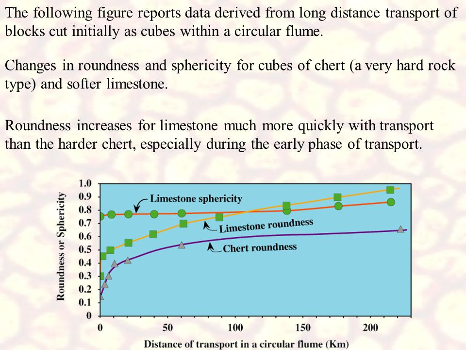 The following figure reports data derived from long distance transport of blocks cut initially as cubes within a circular flume.