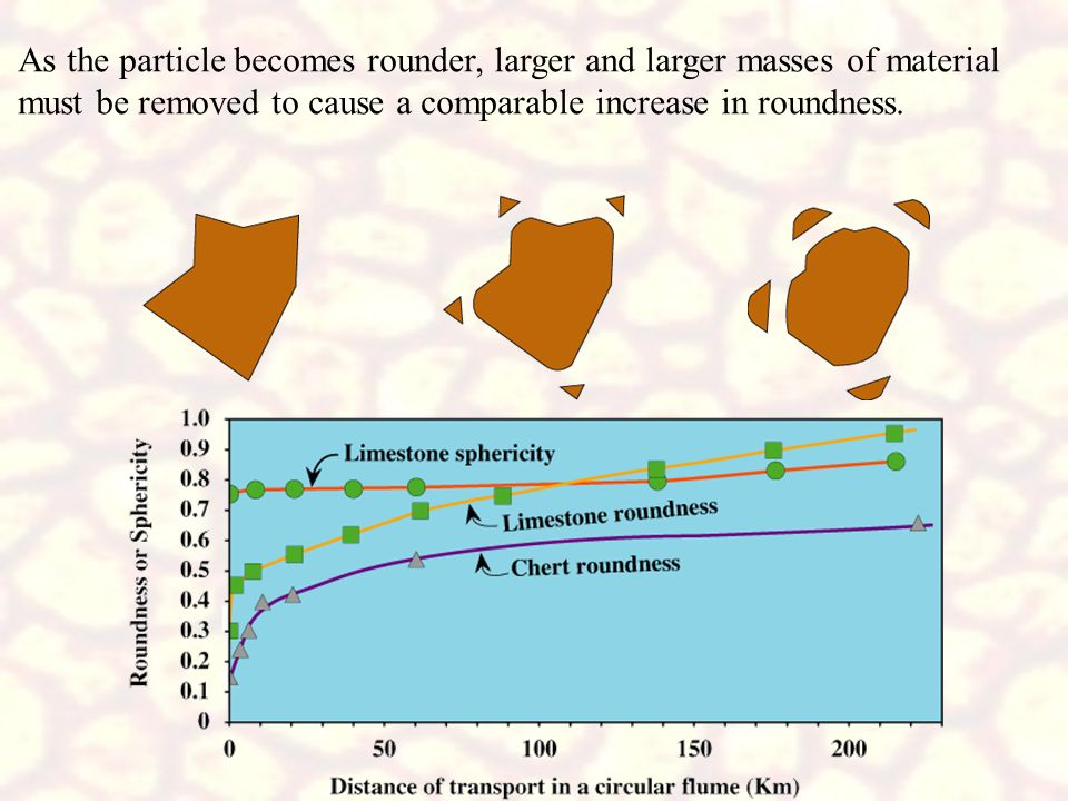 As the particle becomes rounder, larger and larger masses of material must be removed to cause a comparable increase in roundness.