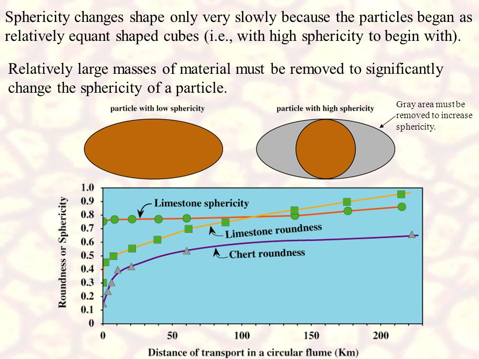 Sphericity changes shape only very slowly because the particles began as relatively equant shaped cubes (i.e., with high sphericity to begin with).